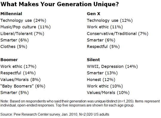 Survey results - What makes your generations unique?